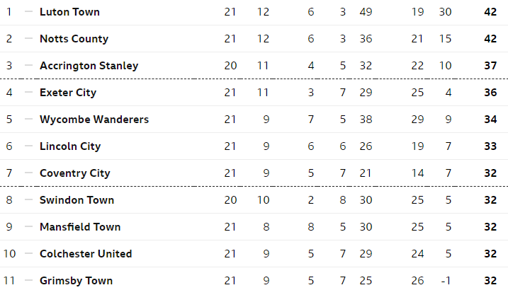 Stags are one of five teams on 32 points in the race for the top seven